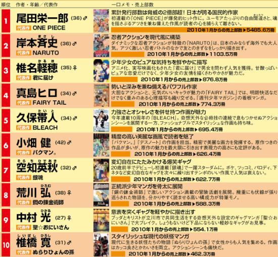 日本经济网公布日本漫画家销量排行TOP50
