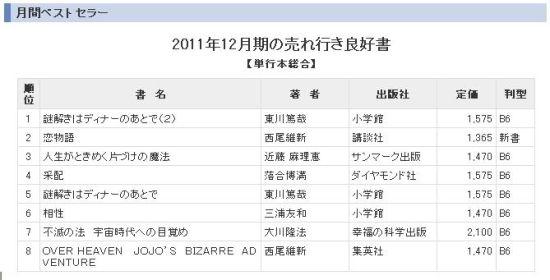 去年底日本书籍销售排行榜中西尾维新在前八名�琢肆礁雒�额