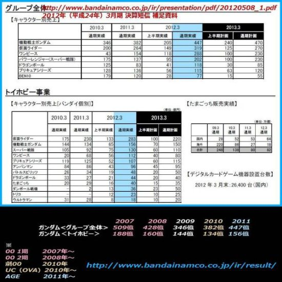 Bandai Namco财报表
