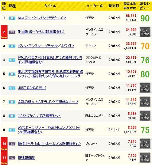 周间日本游戏销量榜 《化物语》PSP版3.5万