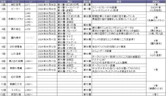 《刀剑神域》剧情主线梳理 桐人等级已LV90