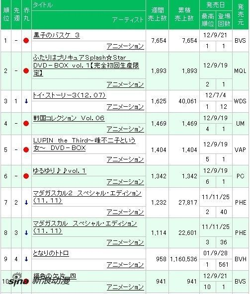 周间动画销量《Fate/Zero》BDBOX2热卖4.1万