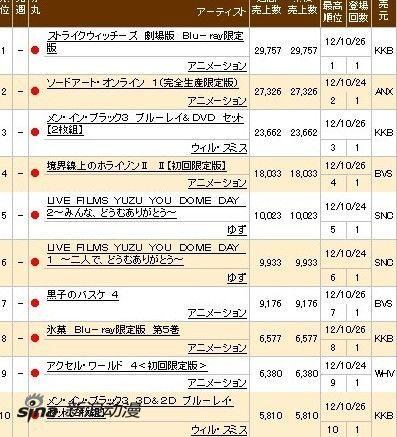 最新一周日本动画BD销量榜TOP10
