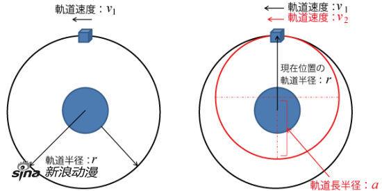 日本首都大学从宇宙力学角度解说《EVA Q》