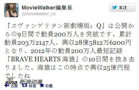 《EVAQ》上映9日动员人数203万 票房28亿