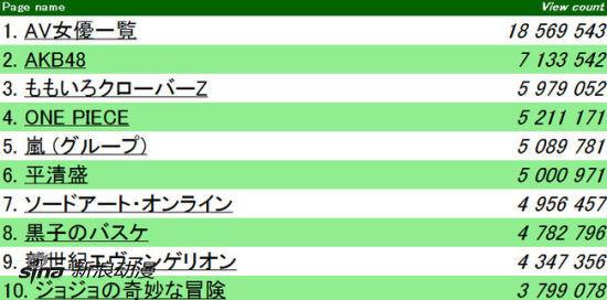 2012年日文维基阅读最多条目TOP10动画占5