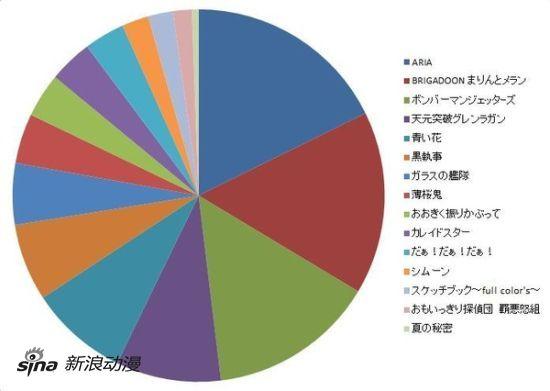 第4回BD化希望投票结果发表《ARIA》获第一